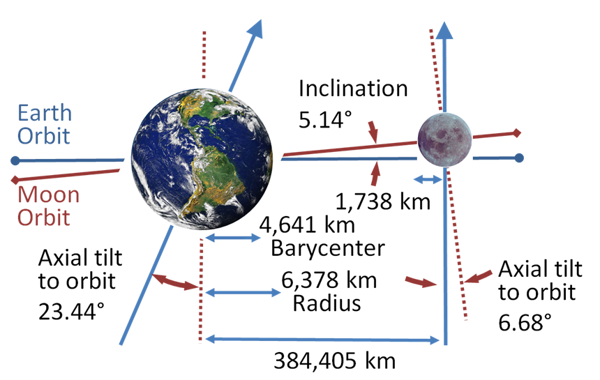 The Moon's inclined orbit