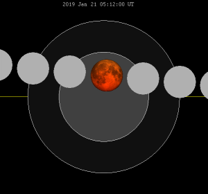 Lunar eclipse diagram 20-21 January 2019
